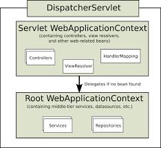 web on servlet stack
