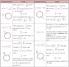 Inverse Trig Functions Chart Composite Inverse Trig Functions Special Angles