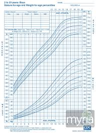 Child Weight Chart As Per Age Height Weight Growth Charts For Boys Ages 2 20 Myria