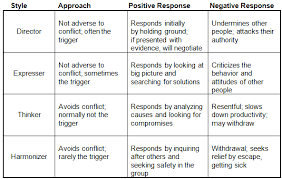 Conflict Chart How Each Communication Style Manages Conflict Business 2