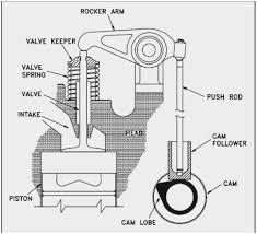 98 chevy blazer engine diagram wonderfully evap test port 98 blazer 98 chevy blazer engine diagram amazing gmc jimmy fuse box diagram car repair manuals and wiring