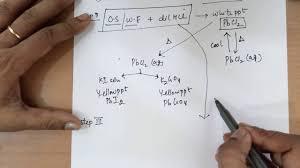 Salt Chart Chemistry Class 12 And 11 Salt Analysis Part 1 Made Easy