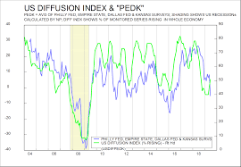 Volewica My Us Diffusion Index Turns Up