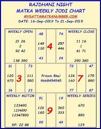 Weekly Rajdhani Night Matka Best Jodi Chart Satta Matka