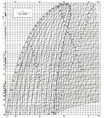 Ph Chart Cool Print Page