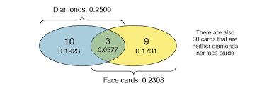 Venn Diagram Disjoint 2 1 Defining Probability Statistics Libretexts