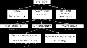 Классификация наук Дифференциация и интеграция наук Реферат Рисунок 2 Классификация наук по Ф Бекону