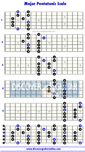 Pentatonic Scale Guitar Chart Major Pentatonic Scale 5 Patterns Discover Guitar Online