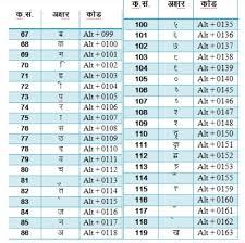 Hindi Font Chart Pdf Hindi Typing Code Chart Pdf Kruti Dev Hindi Font