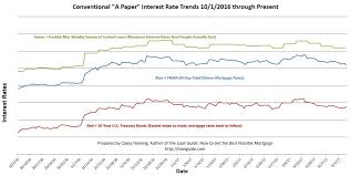 Compare Interest Rates Mortgages Rates Down Going Up