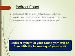 Fibre Yarn Fabric