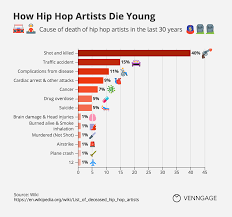 Why Do Hip Hop Artists Die Young Infographic