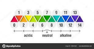 Value Scale Chart Acid Alkaline Solutions Acid Base Balance