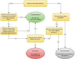 Delivery Flow Chart Ebay On Time Shipping Metric Flow Chart Tamebay