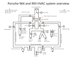 porsche 964 993 hvac details the ccu control layout depends on market and car options rhd cars have the fan speed control at the left lhd at the right there are versions out a c