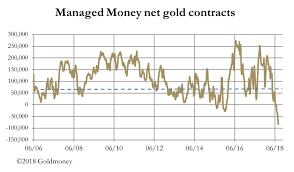Enormous Skew In The Wrong Direction For Gold Futures