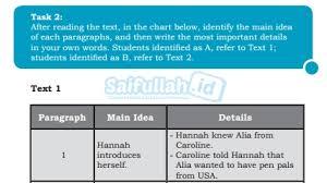 Apa bahasa indonesianya dan nyaris introducing her sell in the classroom. Pembahasan Soal Bahasa Inggris Chapter 1 Talking About Self Hal 6 7 Kelas 10 Saifullah Id