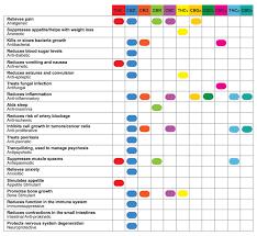 Decarboxylation Temperature Chart Thc Cbd Chart