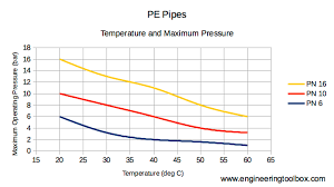 Pe Pipes Temperature And Pressure Ratings