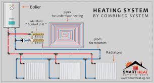nice home heating system diagram festooning everything home heating nice home heating system diagram festooning everything
