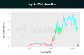 Jaybird Vista Review Running Without Wires Soundguys
