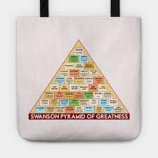 Swanson Pyramid Of Greatness