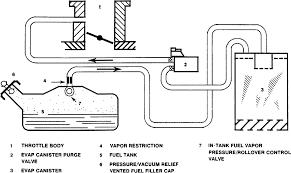 repair guides emission controls evaporative emission control fig