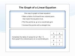 the graph of a linear equation one way to graph a linear equation make a