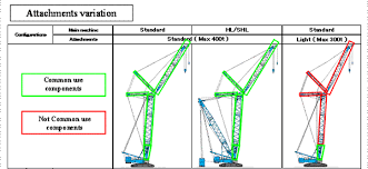 Kobelco 300 Ton Crawler Crane Load Chart Kobelco Sl4500s New Optional Variation Light Configuration