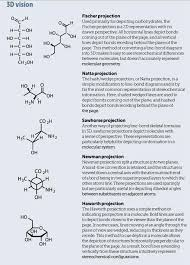 Pictures of the molecular world | Feature | Education in Chemistry