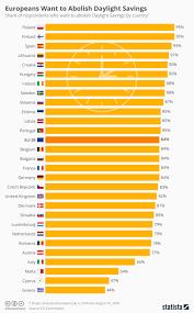 Chart Europeans Want To Abolish Daylight Savings Statista