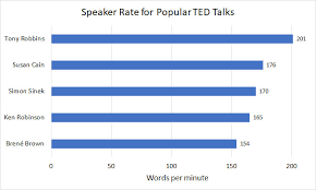 Average Speaking Rate And Words Per Minute