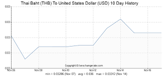 Thai Baht To Usd Chart Thai Baht Thb To United States Dollar Usd Exchange Rates