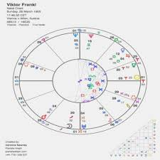 Birth Horoscope Natal Online Charts Collection