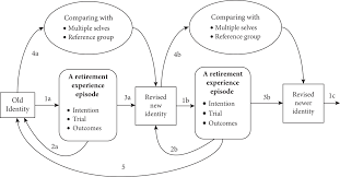 finding meaning during the retirement processidentity development finding meaning during the retirement processidentity development in later career years oxford handbooks