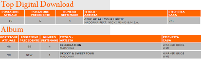 Home Mad E In Italy Madonna On Italian Charts Tv