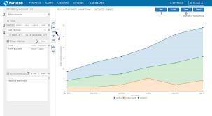 Exploration Chart Accounts Users Exploration Natero