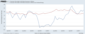 Cpi And Retail Sales In November 2017 And Gold