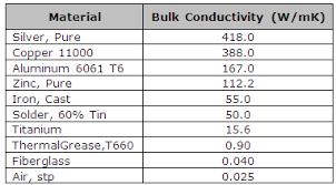 Thermal Conductivity Chart Metals Understanding Thermal Conductivity Advanced Thermal Solutions