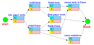 Project Scheduling And Critical Path Analysis Pert Project