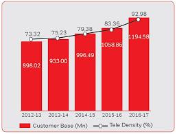 Airtel Annual Report 2016 17