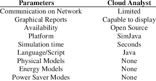 Cloud Saver Cloud Analyst Features Download Table