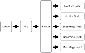 audio signal flow overview diagram of signal flow for this example