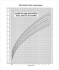 Boy Growth Chart Birth To 36 Month Sample Cdc Growth Chart 9 Documents In Pdf