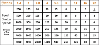 Aperture And Shutter Speed Chart Mastering The Nikon D90