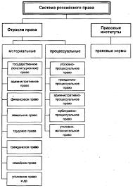 Система права Отрасль права Институт права Функциональные  СИСТЕМА ПРАВА
