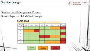 Service Reports In It Service Level When Why How