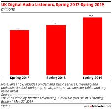 Uk Music Charts 2017 Uk Digital Audio Listeners Spring 2017 Spring 2019