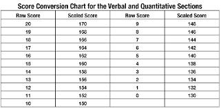 37 Toefl Test Scores Conversion Scores Toefl Conversion Test