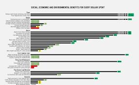 Consensus Chart Post 2015 Consensus Copenhagen Consensus Center